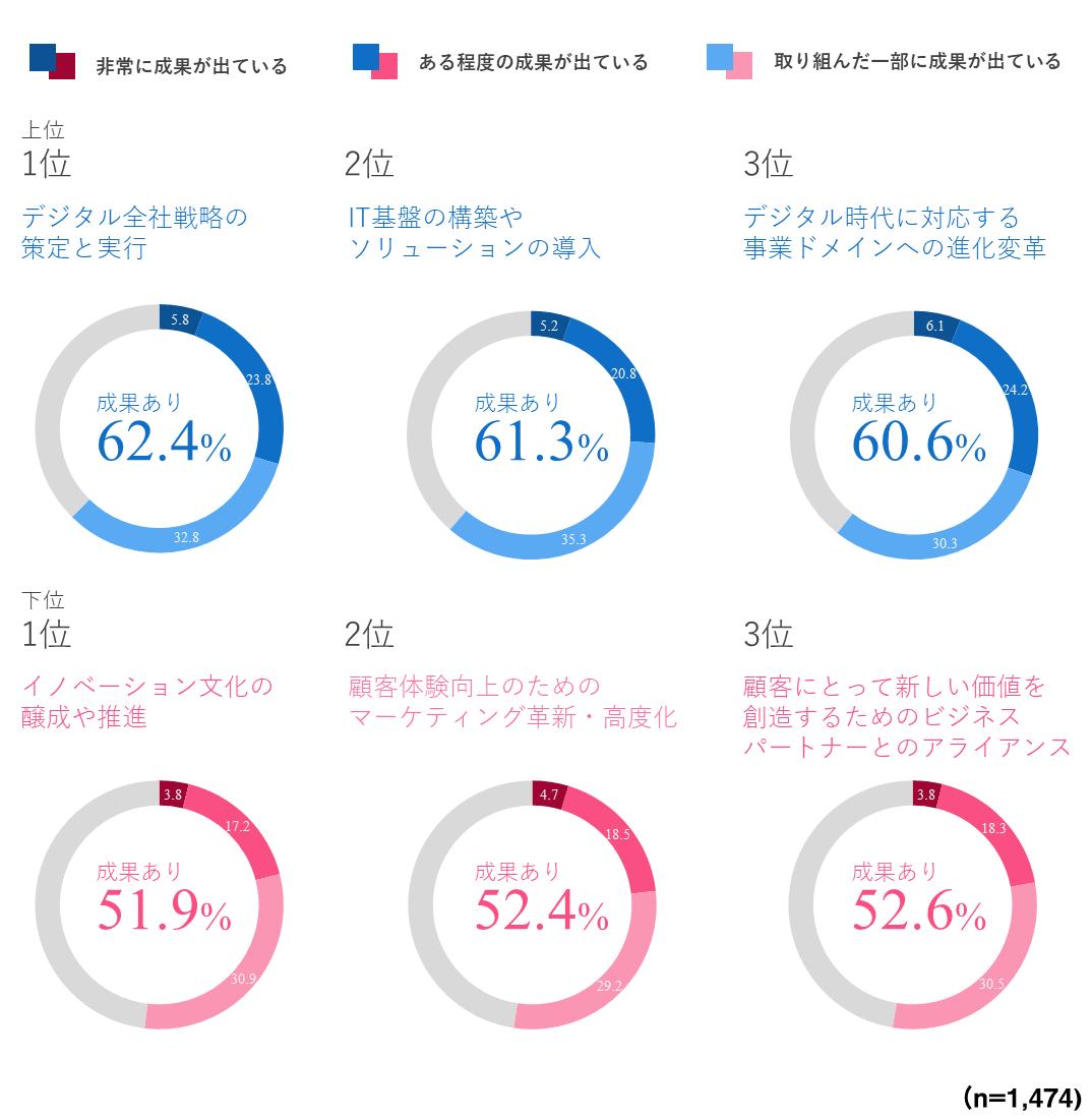 領域別のDXの成果に関する円グラフ