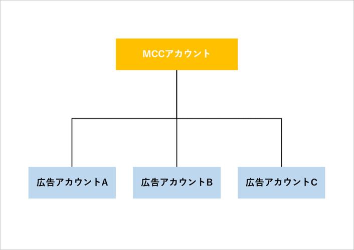 MCCアカウントの図式